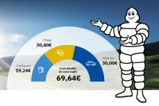 Rutas ViaMichelin: mejoramos el cálculo del coste de tus desplazamientos